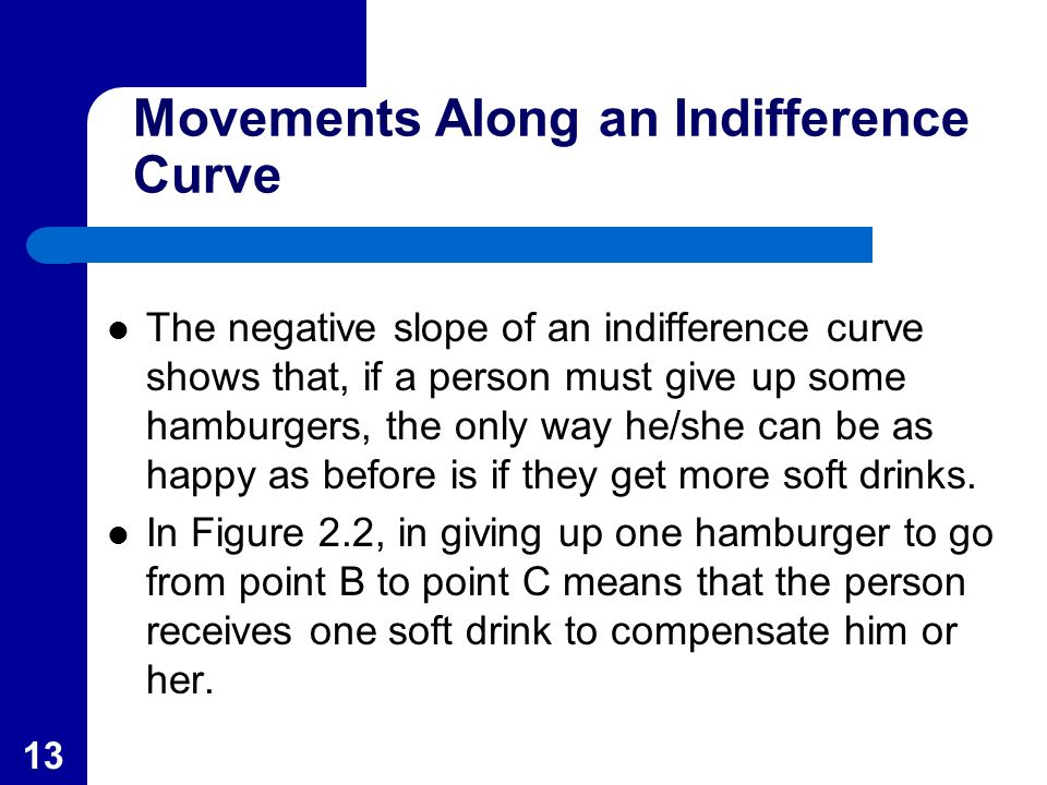 13 Movements Along an Indifference Curve The negative slope of an indifference curve shows that, if a person must give up some hamburgers, the only way he/she can be as happy as before is if they get more soft drinks.