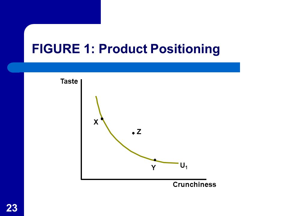 23 Taste Z U1U1 Y X Crunchiness FIGURE 1: Product Positioning