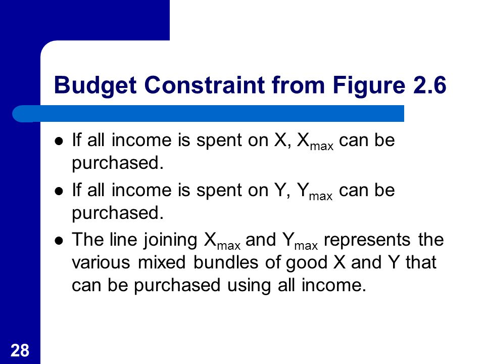 28 Budget Constraint from Figure 2.6 If all income is spent on X, X max can be purchased. If all income is spent on Y, Y max can be purchased. The lin
