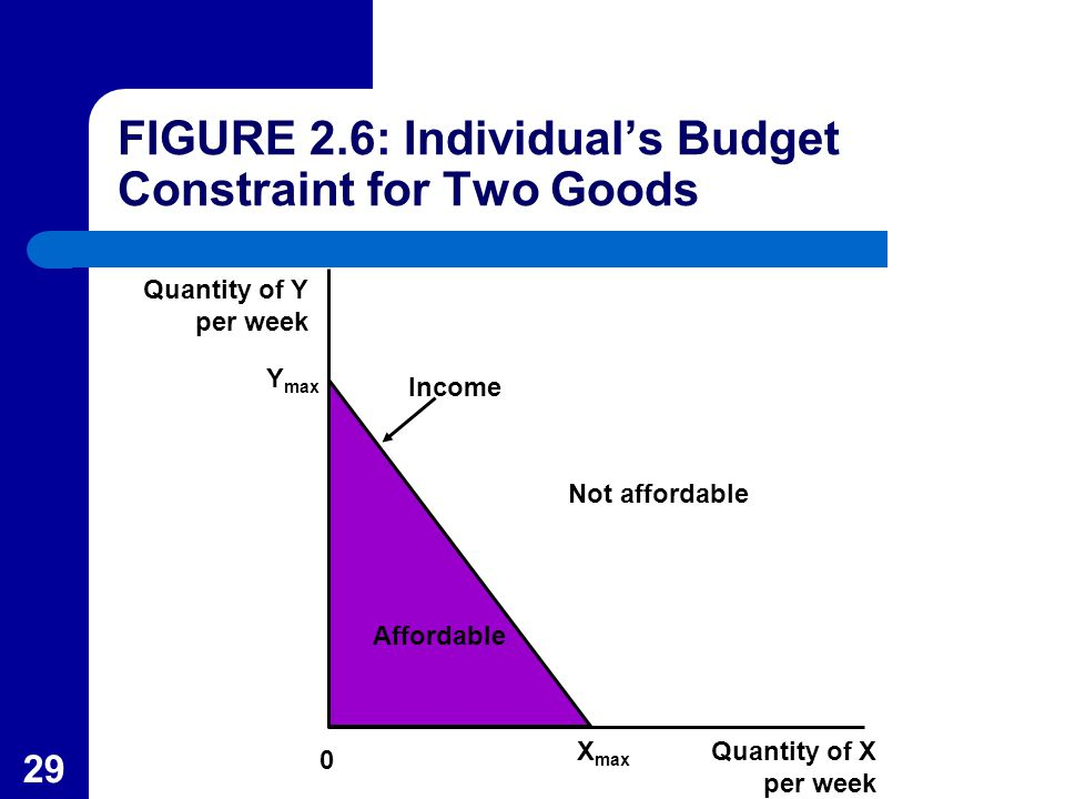 29 Quantity of Y per week Y max Not affordable Income Affordable Quantity of X per week 0 X max FIGURE 2.6: Individual's Budget Constraint for Two Goo