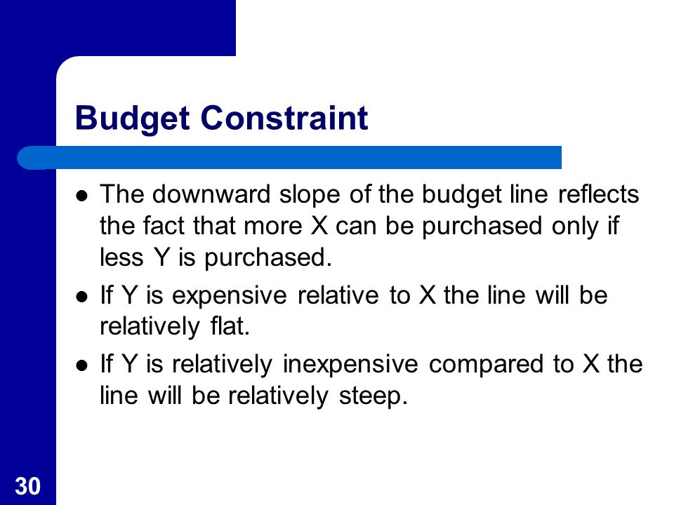 30 Budget Constraint The downward slope of the budget line reflects the fact that more X can be purchased only if less Y is purchased. If Y is expensi