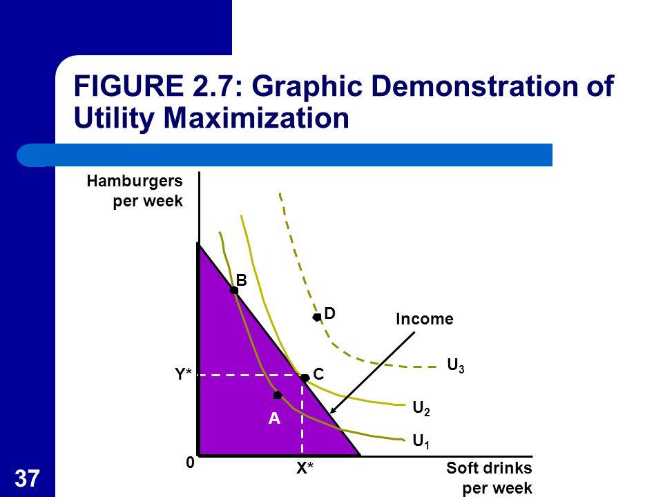 37 Hamburgers per week Y* B A C D Income U2U2 Soft drinks per week 0 X* FIGURE 2.7: Graphic Demonstration of Utility Maximization U3U3 U1U1