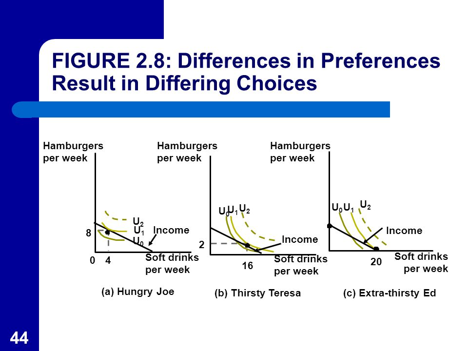 44 (a) Hungry Joe Hamburgers per week 8 04 (b) Thirsty Teresa Income 2 16 (c) Extra-thirsty Ed U0U0 U1U1 U2U2 Soft drinks per week 20 FIGURE 2.8: Differences in Preferences Result in Differing Choices Soft drinks per week Soft drinks per week Hamburgers per week Hamburgers per week U0U0 U0U0 U1U1 U1U1 U2U2 U2U2 Income