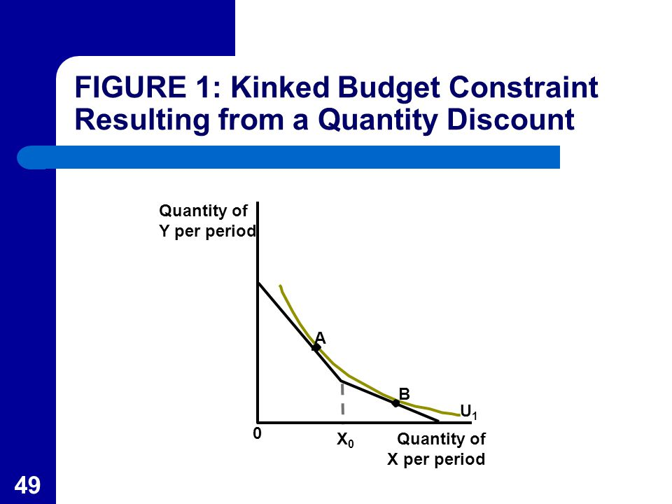 49 Quantity of X per period 0 X0X0 B U1U1 A FIGURE 1: Kinked Budget Constraint Resulting from a Quantity Discount Quantity of Y per period