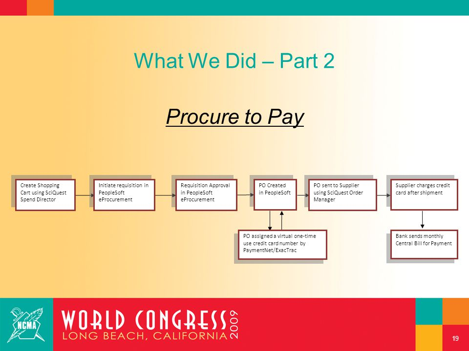 What We Did – Part 2 Procure to Pay 19 Create Shopping Cart using SciQuest Spend Director Initiate requisition in PeopleSoft eProcurement Requisition