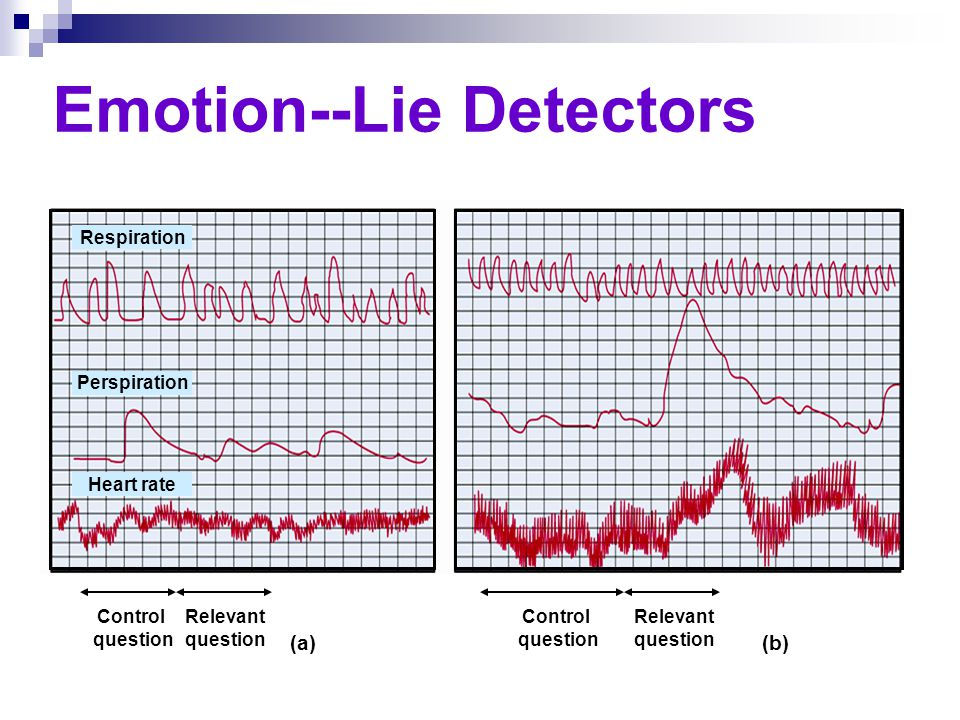 Emotion--Lie Detectors Control question Relevant question Control question Relevant question (a)(b) Respiration Perspiration Heart rate