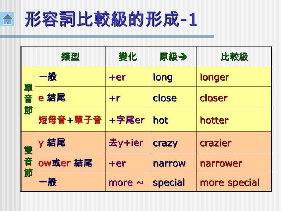 形容詞比較級的形成 -1 類型變化 原級  比較級 單音節單音節單音節單音節 一般 +er longlonger e 結尾 +r+r+r+rclosecloser 短母音 + 單子音 + 字尾 er hothotter 雙音節雙音節雙音節雙音節 y 結尾 去 y+ier crazycrazier ow 或 er 結尾 +ernarrownarrower 一般 more ~ special more special
