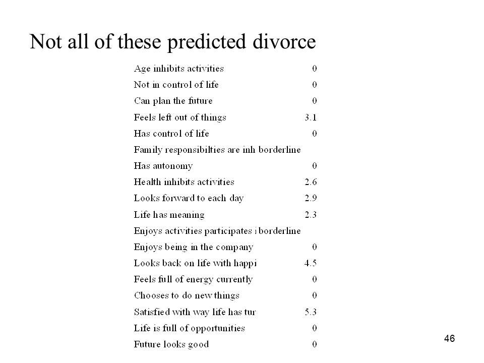 Not all of these predicted divorce 46