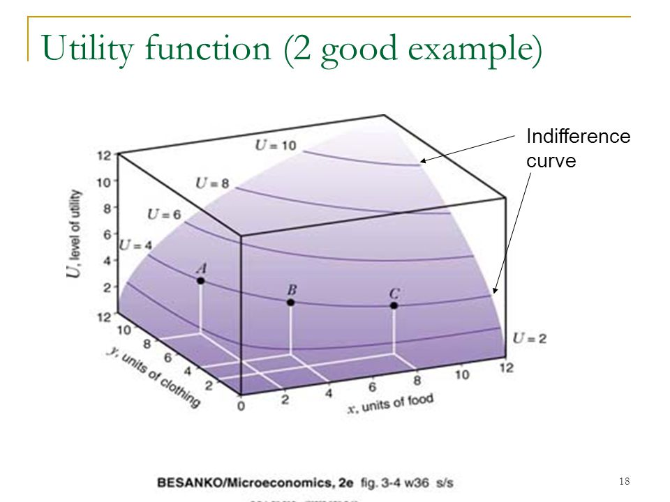 19 IC 1 for U=4 food Clothing Indifference Curve (IC) -2 good graph (keeps it simple) - Along curve consumer is indifferent between each of the bundles of food and clothing -Same level of utility for bundle A, B, and C A B C