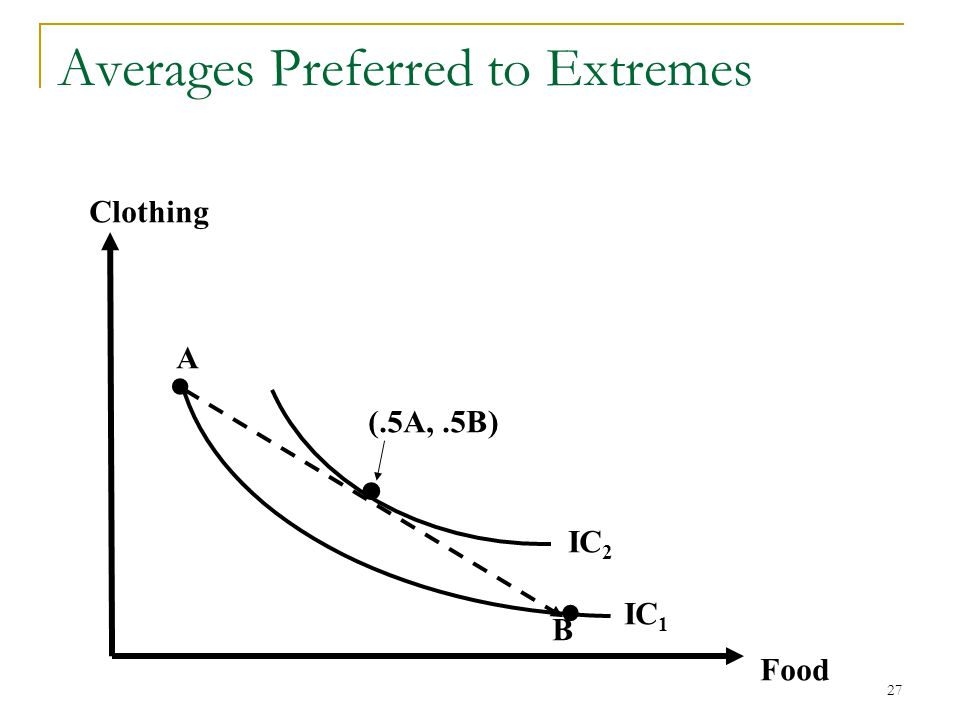 28 Example: For the indifference curves graphed below, are the underlying preferences: Complete.