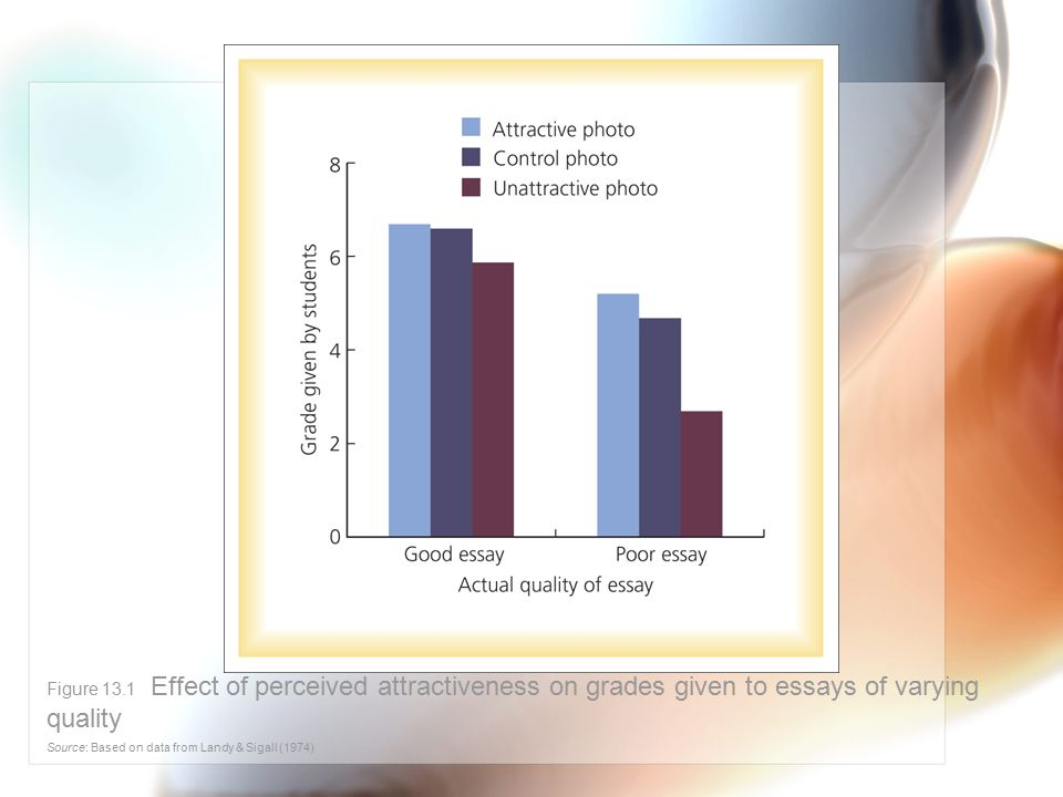 Figure 13.1 Effect of perceived attractiveness on grades given to essays of varying quality Source: Based on data from Landy & Sigall (1974)