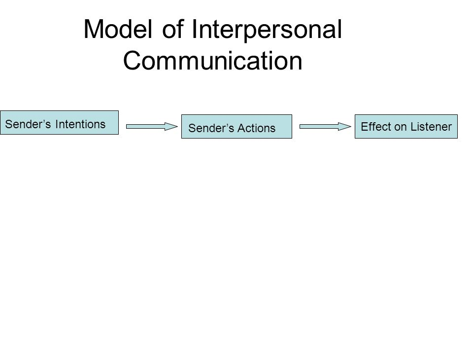 Model of Interpersonal Communication Sender's Intentions Sender's Actions Effect on Listener