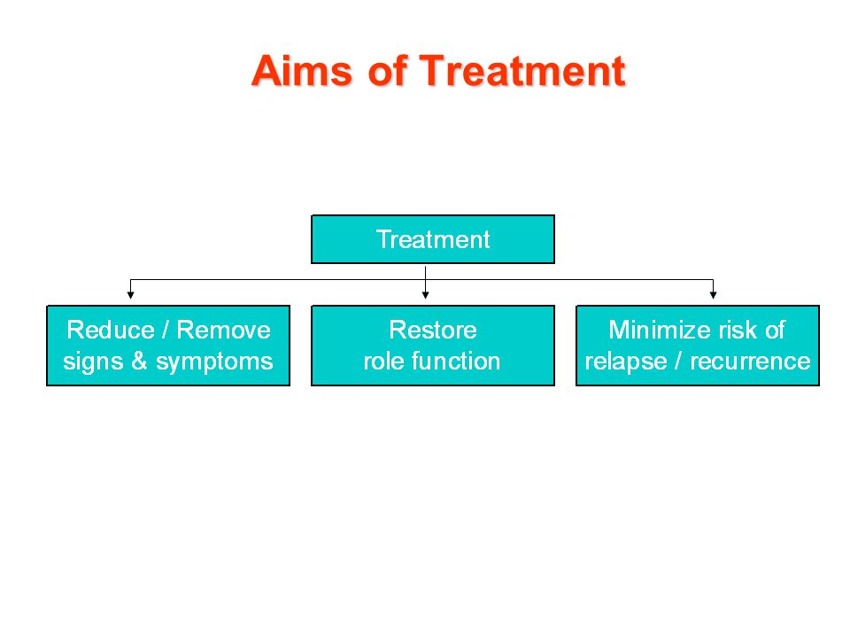 Aims of Treatment