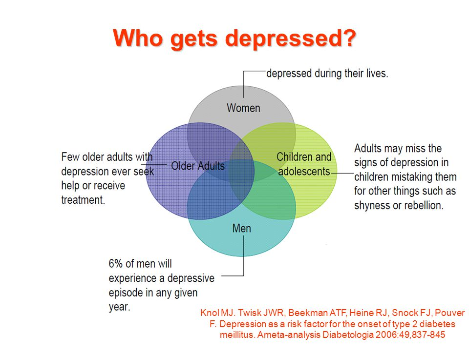 Who gets depressed? Knol MJ. Twisk JWR, Beekman ATF, Heine RJ, Snock FJ, Pouver F. Depression as a risk factor for the onset of type 2 diabetes meilli