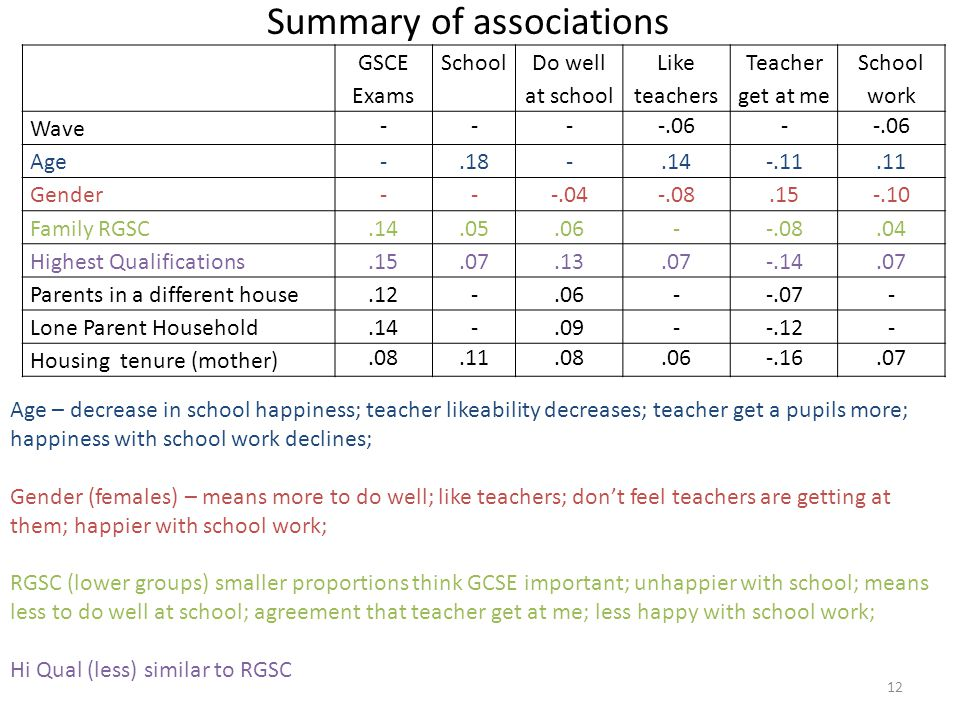 Summary of associations Age – decrease in school happiness; teacher likeability decreases; teacher get a pupils more; happiness with school work declines; Gender (females) – means more to do well; like teachers; don't feel teachers are getting at them; happier with school work; RGSC (lower groups) smaller proportions think GCSE important; unhappier with school; means less to do well at school; agreement that teacher get at me; less happy with school work; Hi Qual (less) similar to RGSC GSCE Exams School Do well at school Like teachers Teacher get at me School work Wave ----.06- Age-.18-.14-.11.11 Gender---.04-.08.15-.10 Family RGSC.14.05.06--.08.04 Highest Qualifications.15.07.13.07-.14.07 Parents in a different house.12-.06--.07- Lone Parent Household.14-.09--.12- Housing tenure (mother).08.11.08.06-.16.07 12