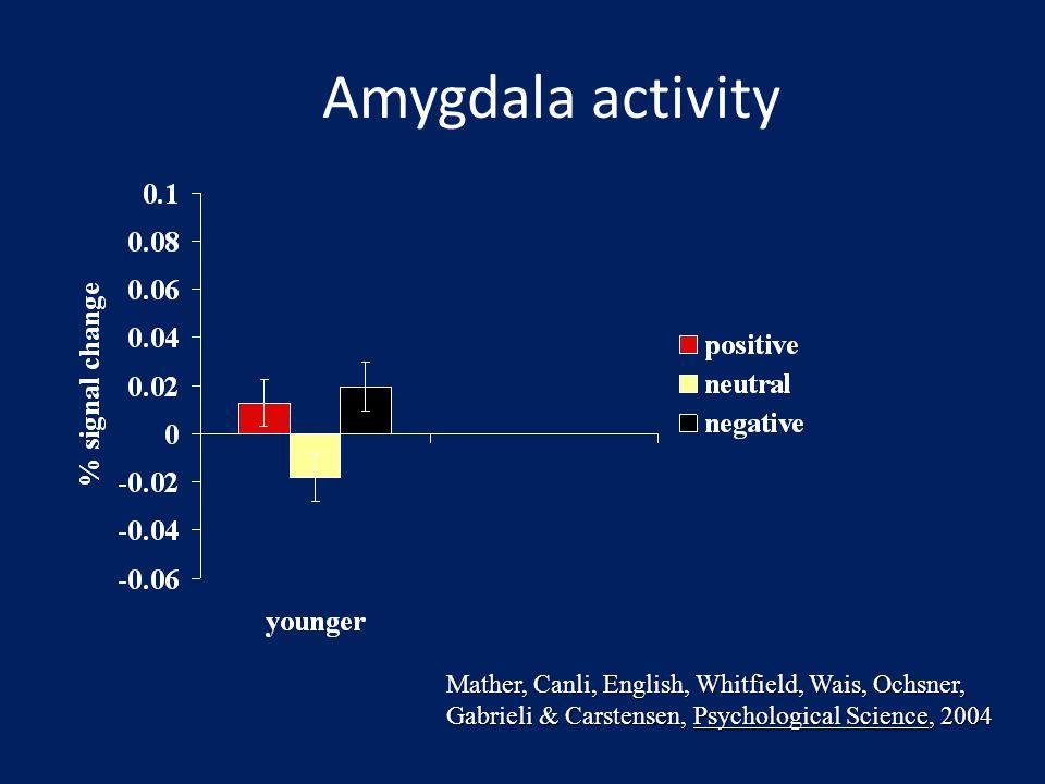 Amygdala activity Mather, Canli, English, Whitfield, Wais, Ochsner, Gabrieli & Carstensen, Psychological Science, 2004