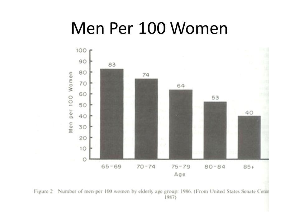 Men Per 100 Women