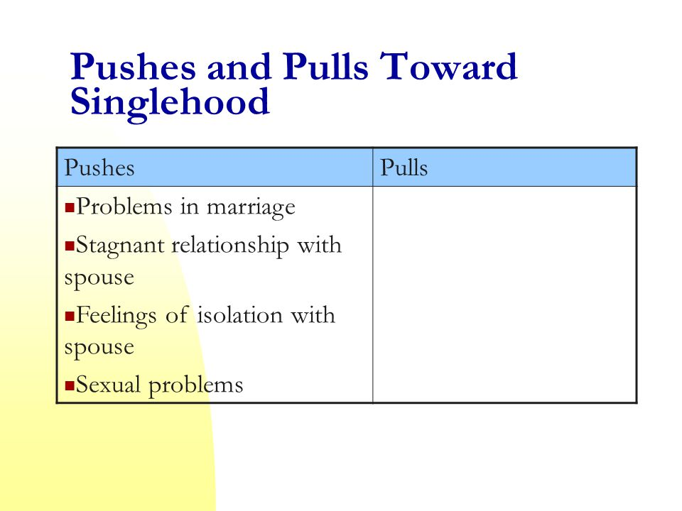 Pushes and Pulls Toward Singlehood PushesPulls Problems in marriage Stagnant relationship with spouse Feelings of isolation with spouse Sexual problems
