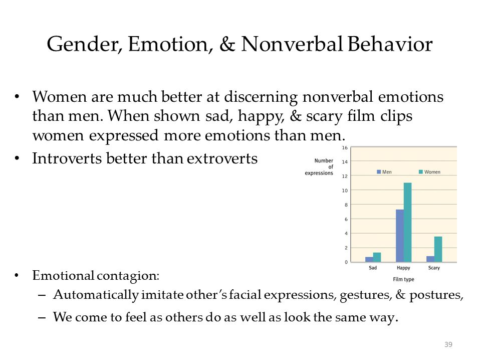 39 Gender, Emotion, & Nonverbal Behavior Women are much better at discerning nonverbal emotions than men. When shown sad, happy, & scary film clips wo