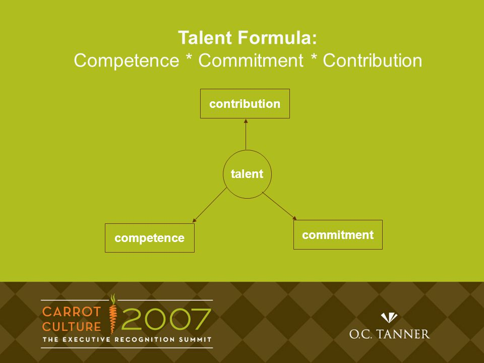 Talent Formula: Competence * Commitment * Contribution contribution competence commitment talent