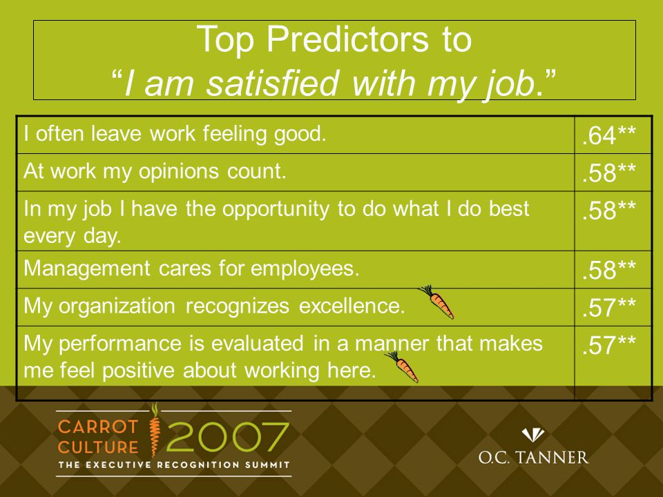 Top Predictors to I am satisfied with my job. I often leave work feeling good..64** At work my opinions count..58** In my job I have the opportunity to do what I do best every day..58** Management cares for employees..58** My organization recognizes excellence..57** My performance is evaluated in a manner that makes me feel positive about working here..57**