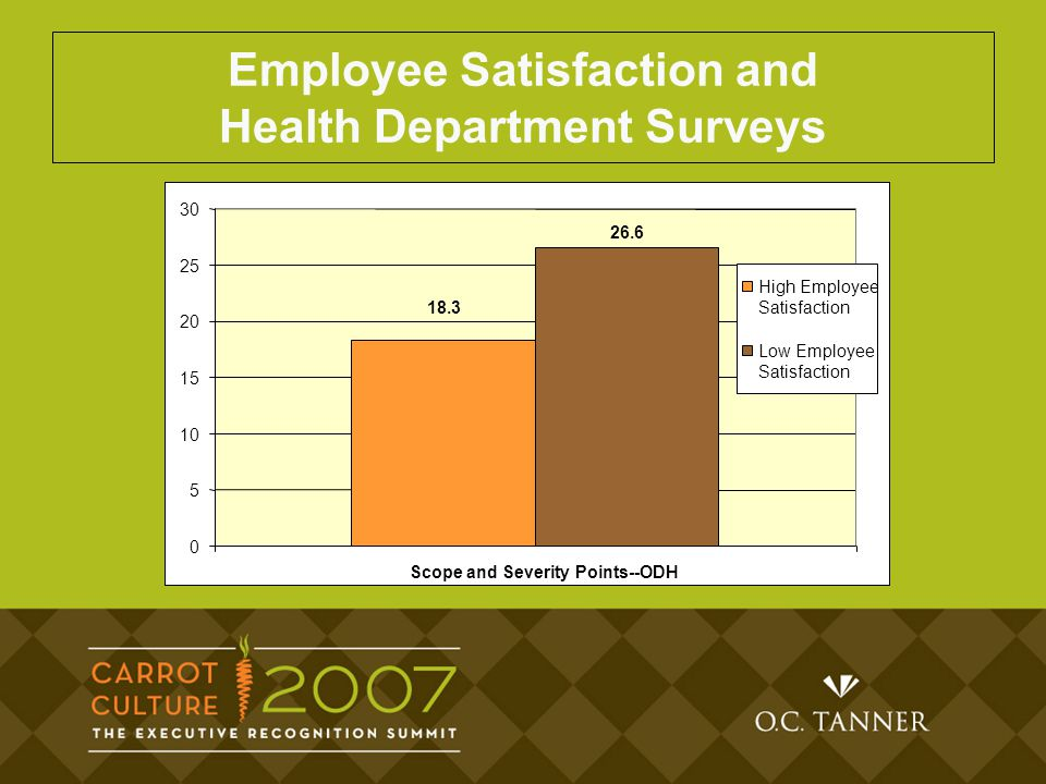 This data screams to our nurse managers, says King.