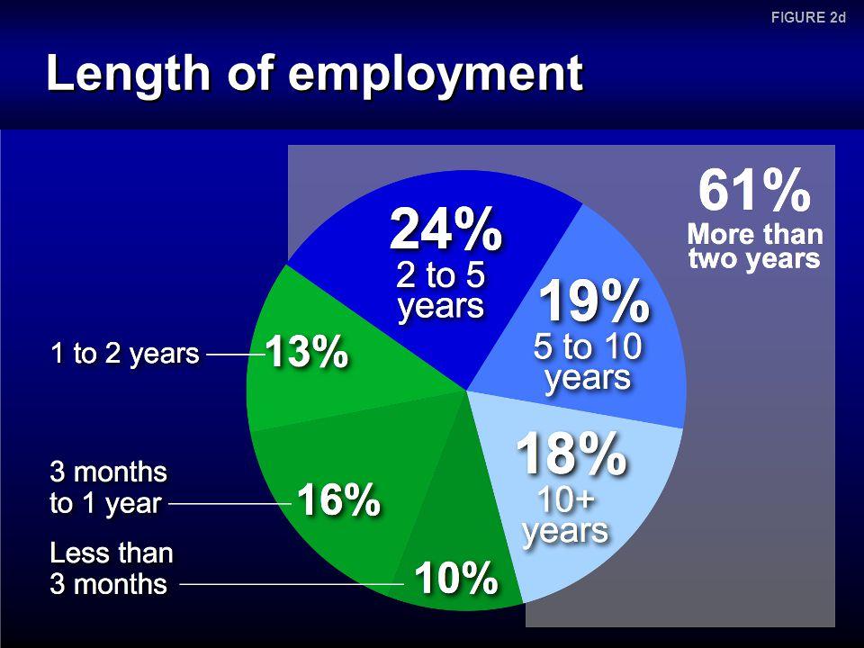 Length of employment FIGURE 2d
