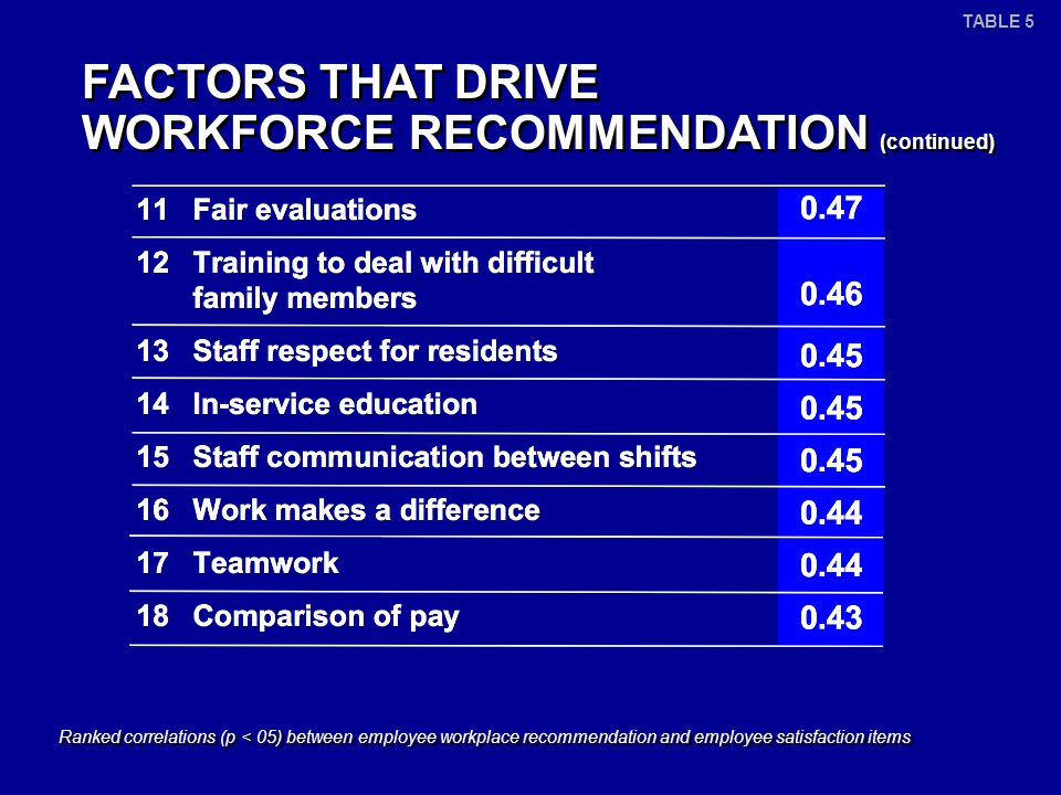 Ranked correlations (p < 05) between employee workplace recommendation and employee satisfaction items FACTORS THAT DRIVE WORKFORCE RECOMMENDATION (continued) TABLE 5