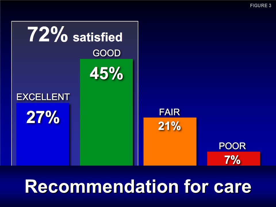 Recommendation for care FIGURE 3