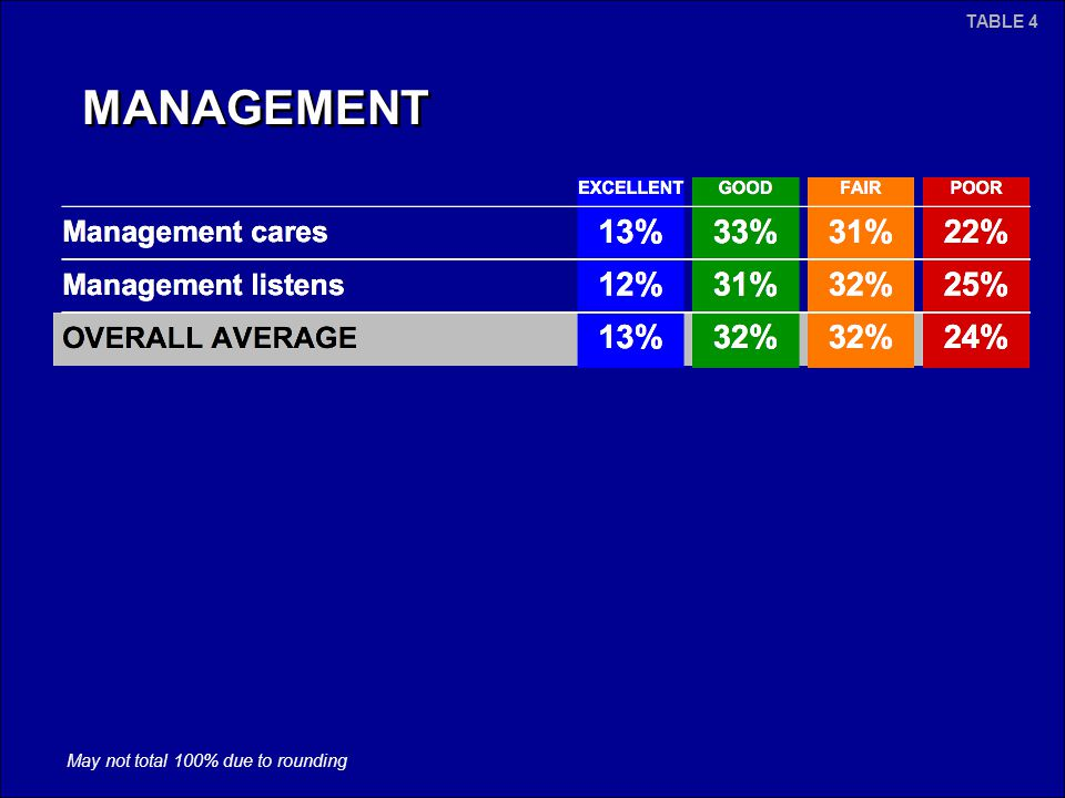 MANAGEMENT May not total 100% due to rounding TABLE 4