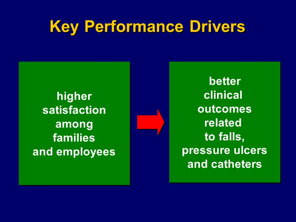 higher satisfaction among families and employees higher satisfaction among families and employees better clinical outcomes related to falls, pressure