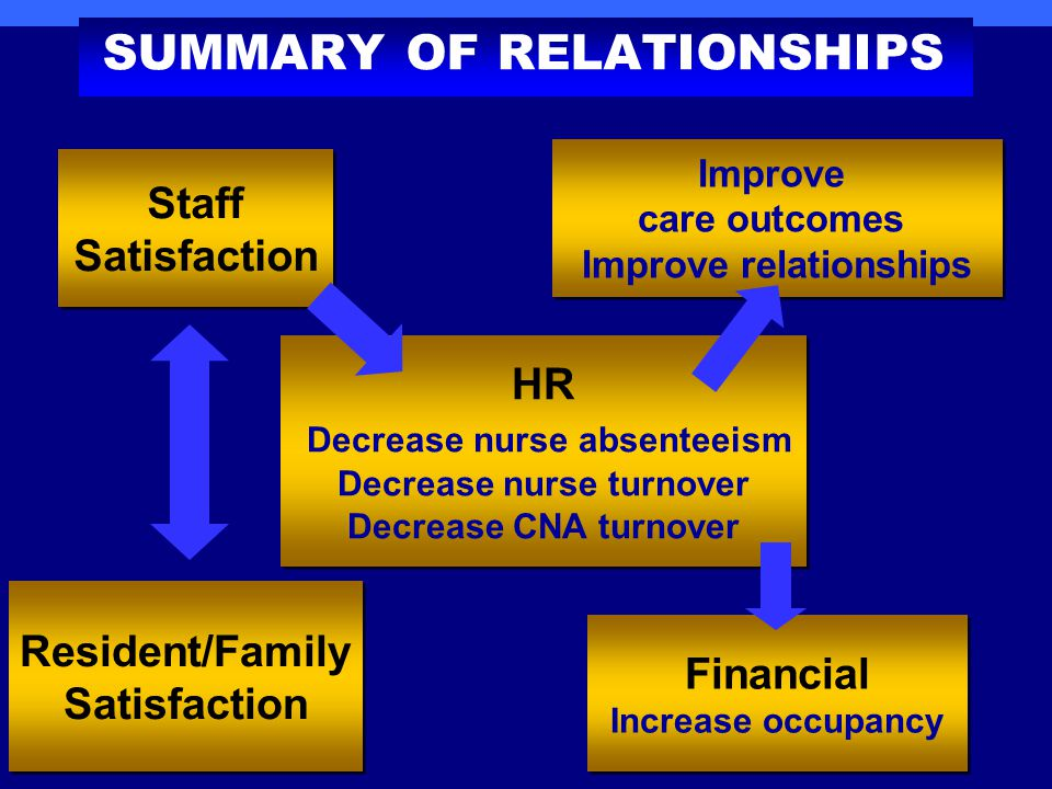 SUMMARY OF RELATIONSHIPS Staff Satisfaction Staff Satisfaction Resident/Family Satisfaction Resident/Family Satisfaction HR Decrease nurse absenteeism Decrease nurse turnover Decrease CNA turnover HR Decrease nurse absenteeism Decrease nurse turnover Decrease CNA turnover Improve care outcomes Improve relationships Improve care outcomes Improve relationships Financial Increase occupancy