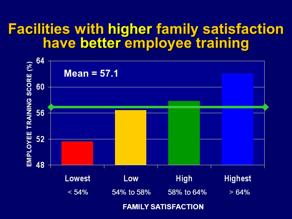 Facilities with higher family satisfaction have better employee training Mean = 57.1 EMPLOYEE TRAINING SCORE (%) FAMILY SATISFACTION < 54%54% to 58%58% to 64%> 64%