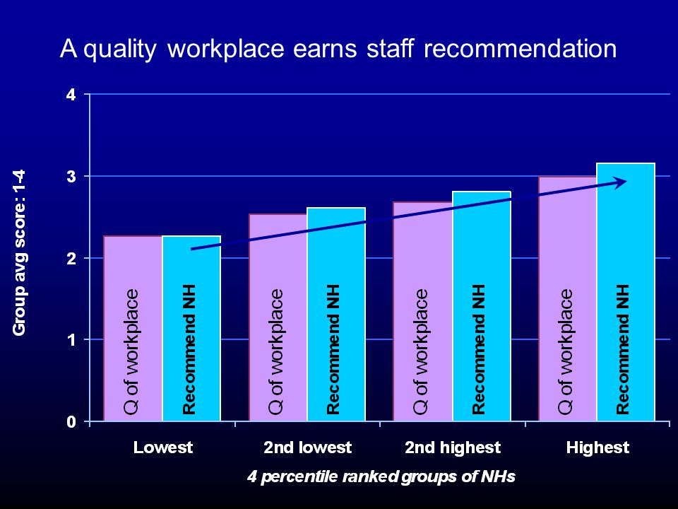A quality workplace earns staff recommendation