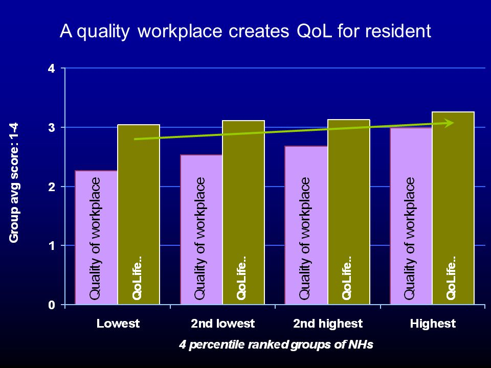 A quality workplace creates QoL for resident