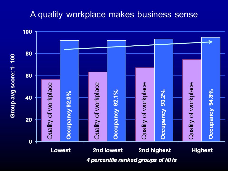 A quality workplace makes business sense