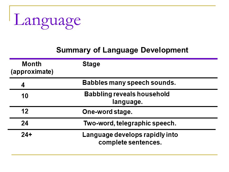 Language Summary of Language Development Month (approximate) Stage 4 10 12 24 24+ Babbles many speech sounds. Babbling reveals household language. One