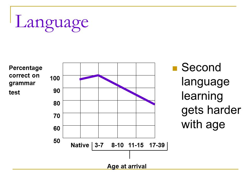 Language Second language learning gets harder with age 100 90 80 70 60 50 Native3-78-1011-1517-39 Percentage correct on grammar test Age at arrival