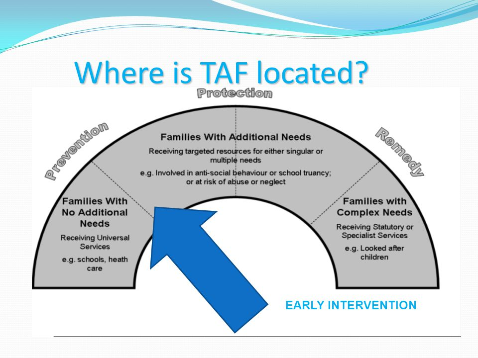 Where is TAF located EARLY INTERVENTION