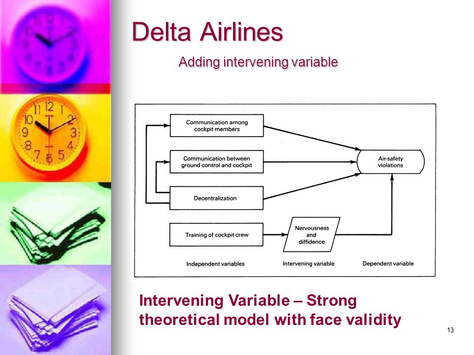 13 Delta Airlines Adding intervening variable Intervening Variable – Strong theoretical model with face validity