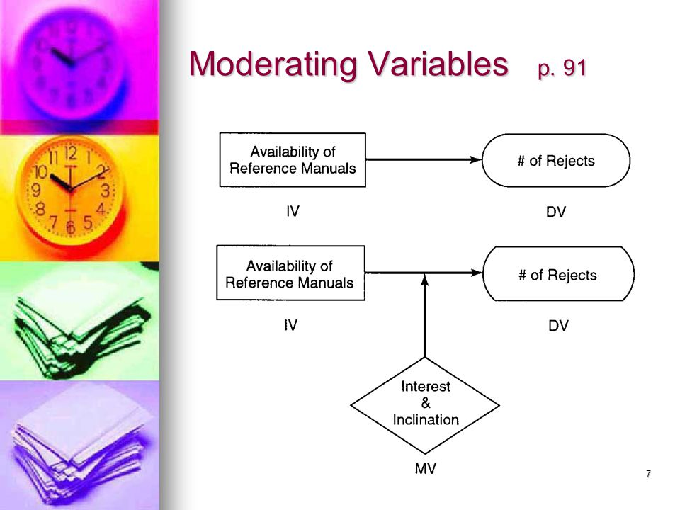 8 Moderating Variable p. 92 Building models with increasing complexity