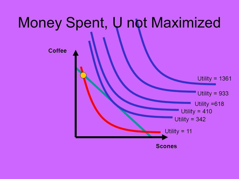Coffee Scones Utility = 342 Utility = 410 Utility = 11 Utility =618 Utility = 933 Utility = 1361 Money Spent, U not Maximized