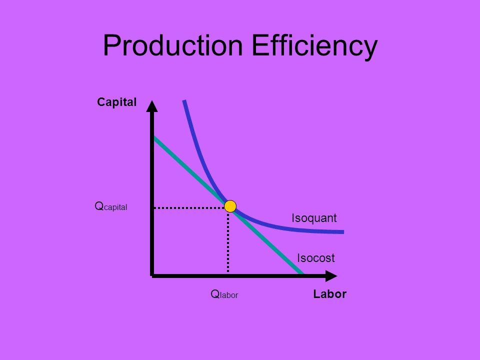 Production Efficiency Capital Isocost Labor Isoquant Q capital Q labor