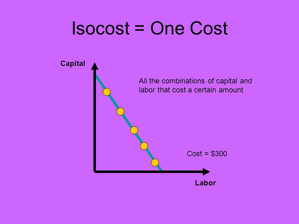 Isocost = One Cost Capital Labor All the combinations of capital and labor that cost a certain amount Cost = $300