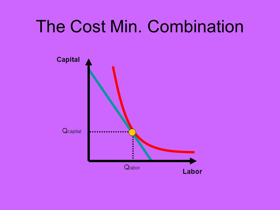 The Cost Min. Combination Capital Labor Q capital Q labor
