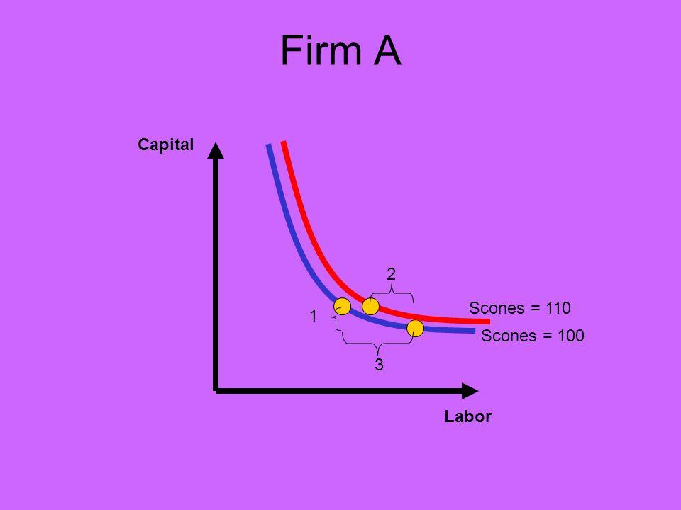 Firm A Capital Labor Scones = 100 1 3 2 Scones = 110