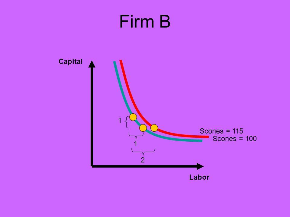 Firm B Capital Labor Scones = 100 1 1 Scones = 115 2