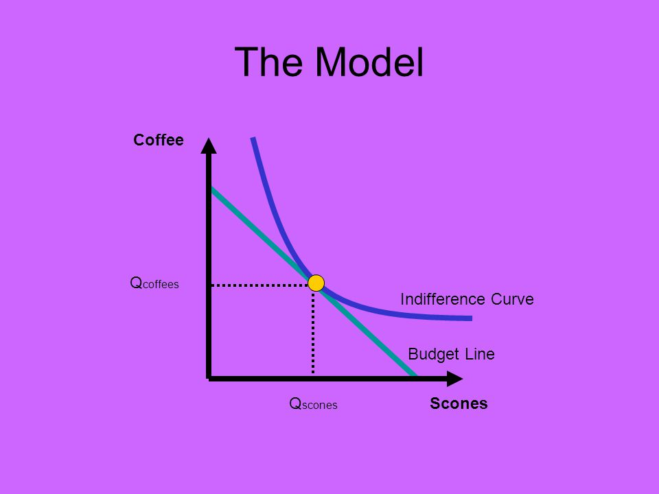 Coffee Scones Indifference Curve Q coffees Q scones Budget Line Beginning with the tangency condition: -P s /P c = -MU s /MU c cancel negative signs, multiply both sides by MU c, divide both sides by P s : MU c /P c = MU s /P s The Optimal Consumption Rule!