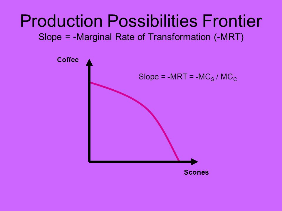 Production Possibilities Frontier Slope = -Marginal Rate of Transformation (-MRT) Coffee Slope = -MRT = -MC S / MC C Scones
