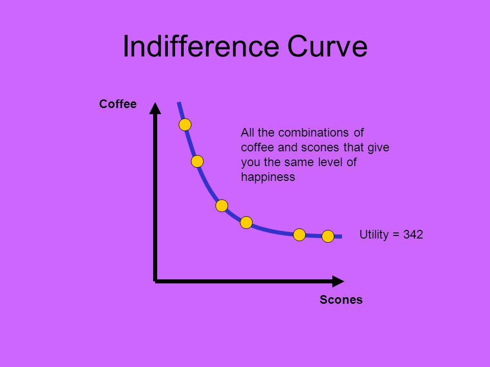 Indifference Curve Slope (Marginal Rate of Substitution) Coffee Scones Utility = 342 Slope = -MU s /MU c = -MRS = -50/10 = -5 Suppose that at a particular point, MU s = 50 and MU c = 10